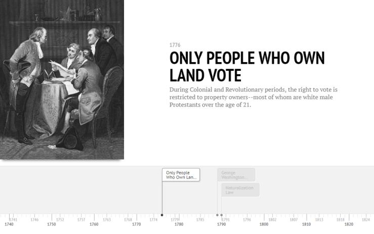 Timeline of voting rights sample.